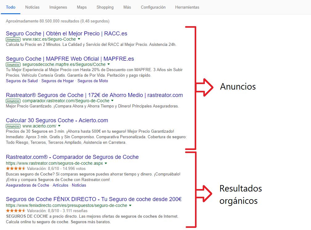 Funcionamiento Google Adwords