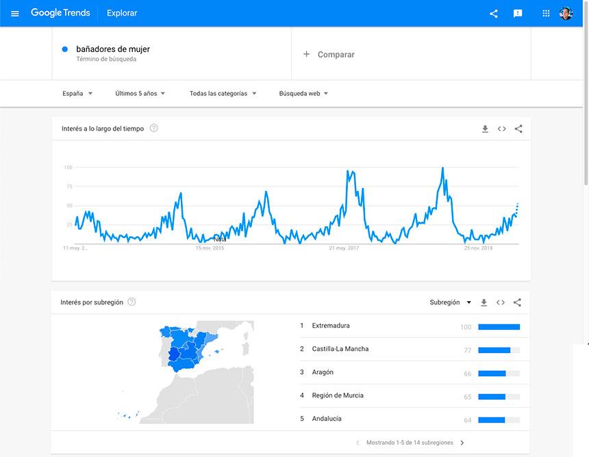 Estacionalidad palabras clave Google Trends