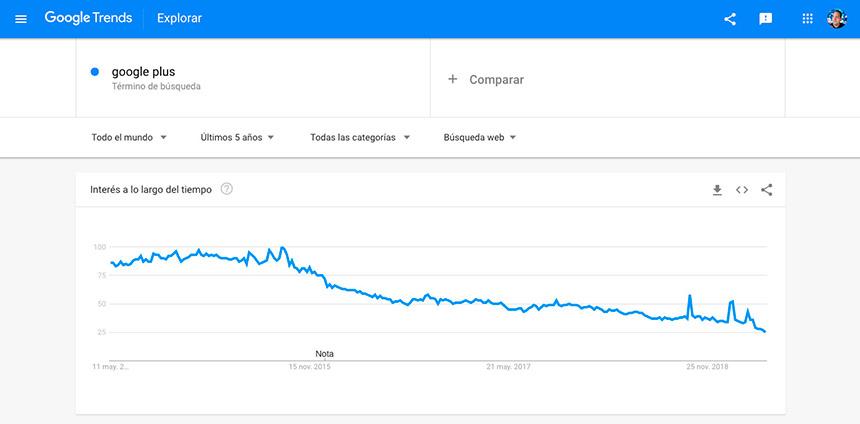 Tendencia de visitas con Google Trends