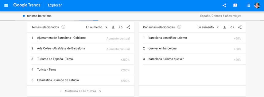 Ideas relacionadas de palabras clave con Google Trends