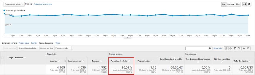 Porcentaje de rebote de un blog